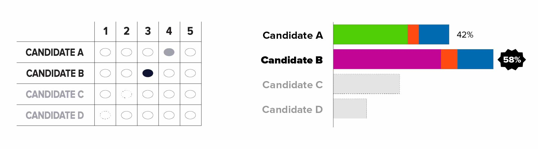 On left: A correctly marked RCV grid ballot where candidate A through D appears in rows and number 1 through 5 appears in columns. Candidate B is ranked 3 and Candidate A is ranked 4. Candidate C and Candidates D's names are grayed out because they were eliminated in previous rounds. The oval for Candidate B who is ranked 3 is darker than the other ovals. On right: Bar chart displaying the results of vote after Round 2. Candidate A is shown in green and has 27 percent of first-choice votes plus 4 percent of Candidate D's orange votes to total 31 percent. Candidate B is shown in purple and has 39 percent of first-choice votes plus 6 percent of Candidate D's orange votes to total 45 percent. Candidate C's entire bar and name is grayed out, and arrows point from Candidate C to the other two remaining candidate's bars. The ballots for the 24 percent of voters whose top choice in this round was Candidate C will move to the next-highest ranked candidate on their ballots. Candidate D's bar and name is grayed out because they are no longer active.